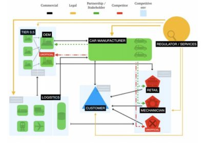 blockchain automotive ecosystem