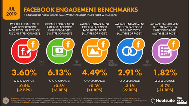 global digital report facebook engagement rate