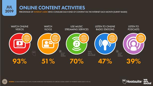 global digital report online content activities