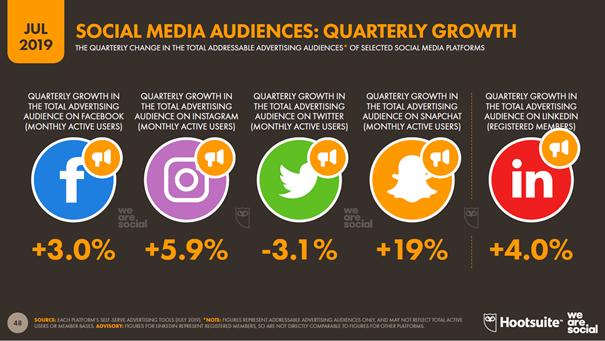 global digital report social media audiences