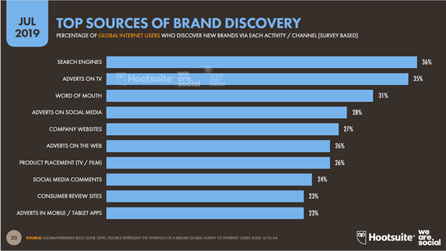 global digital report sources brand discovery
